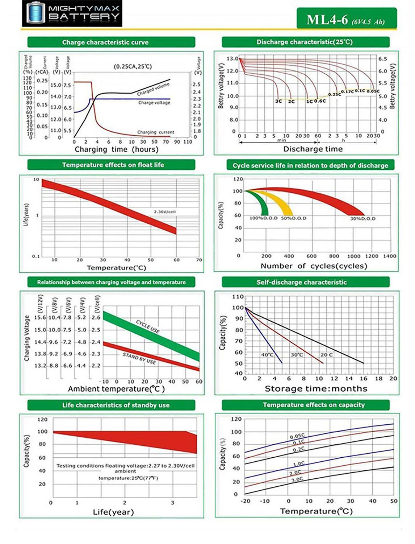 ML4-6 - 6 VOLT 4.5 AH SLA BATTERY - 2 PACK - 5