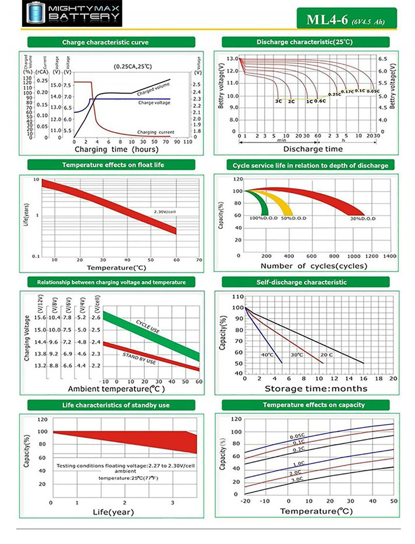 ML4-6 - 6 VOLT 4.5 AH SLA BATTERY - 10 PACK - 5