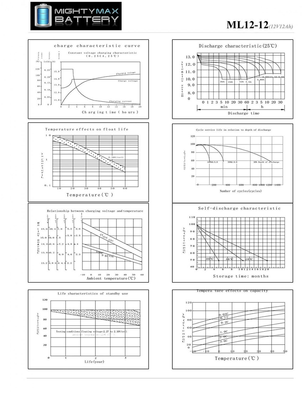 ML12-12 - 12 VOLT 12 AH SLA BATTERY F2 TERMINAL - PACK OF 4 - 5