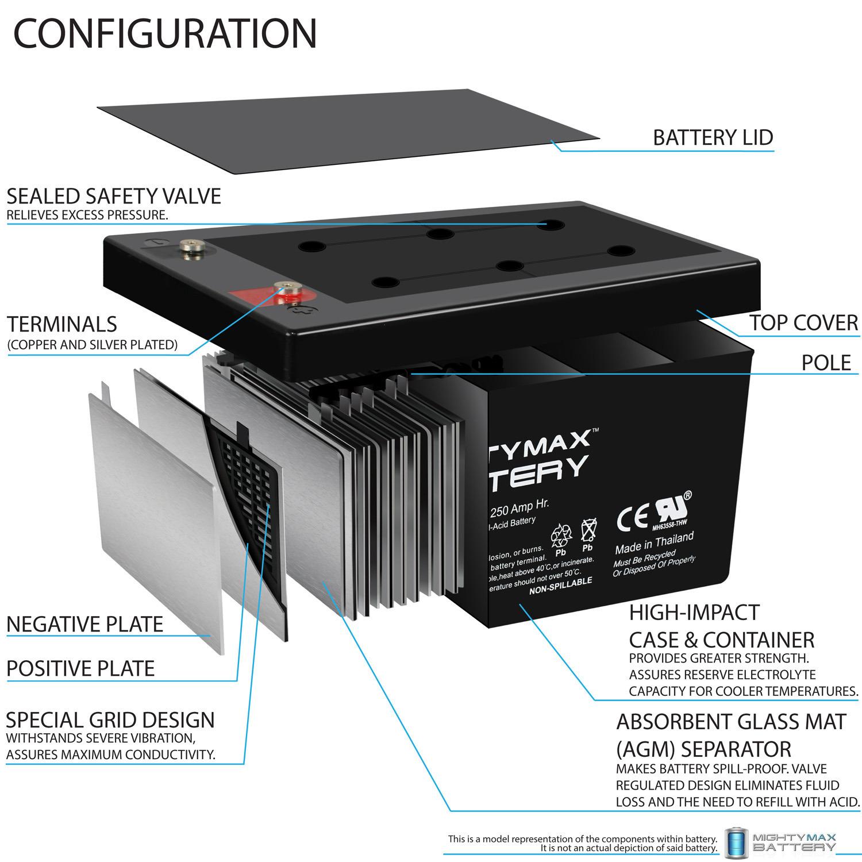 Sealed Lead-Acid Battery - AGM-type, 12V, 250 Amps - 2